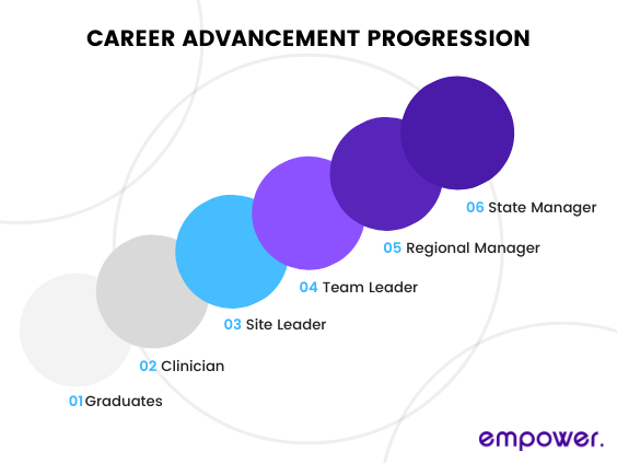 Career Progression Line at Empower Healthcare
