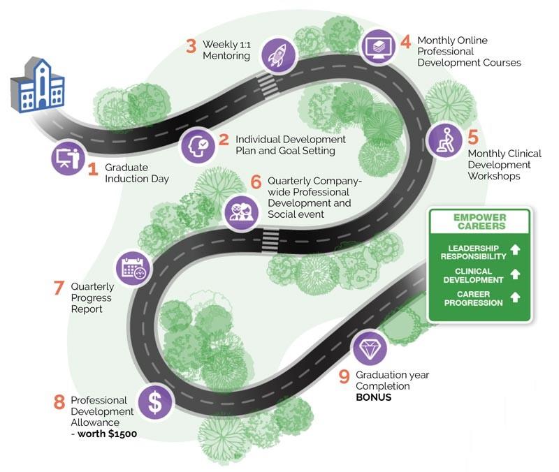 Empower Healthcare Graduate Program Road Map
