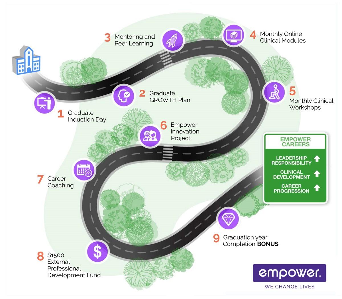Empower Healthcare's Graduate Program Road Map